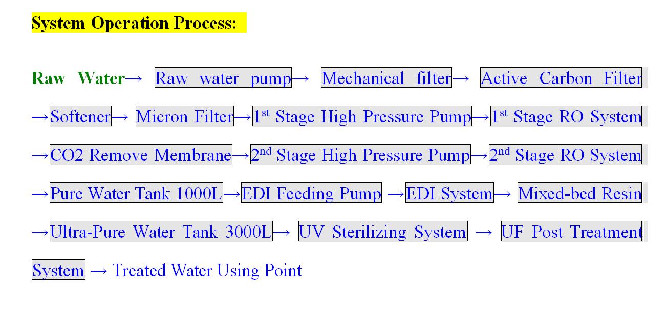 System Operation Process